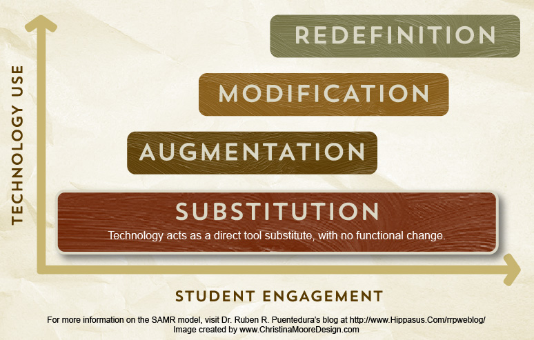 samr-substitution